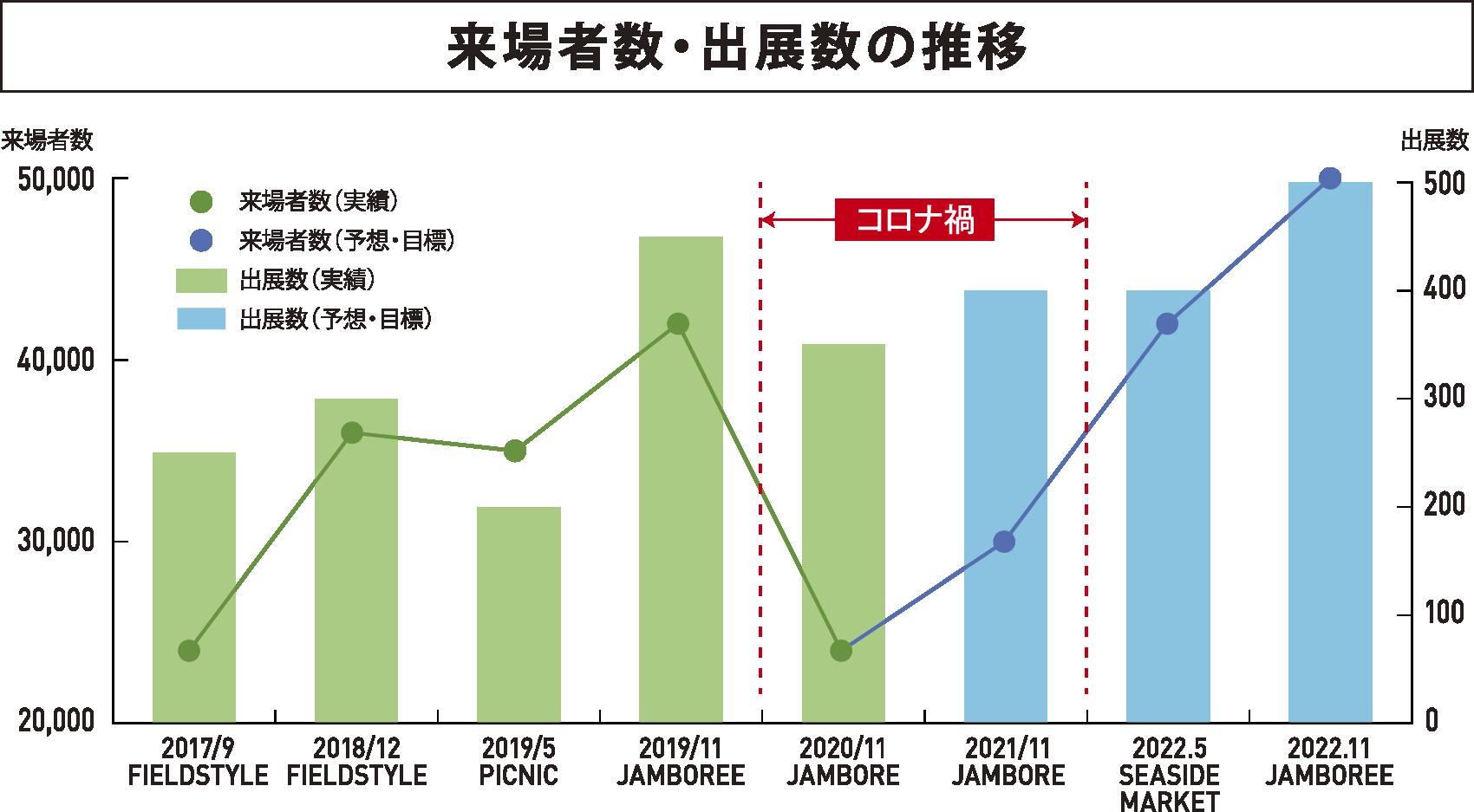 来場者数の推移グラフ